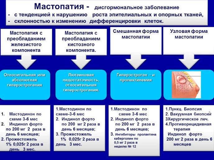 Мастопатия молочной железы: виды, симптомы, причины патологии, способы терапии