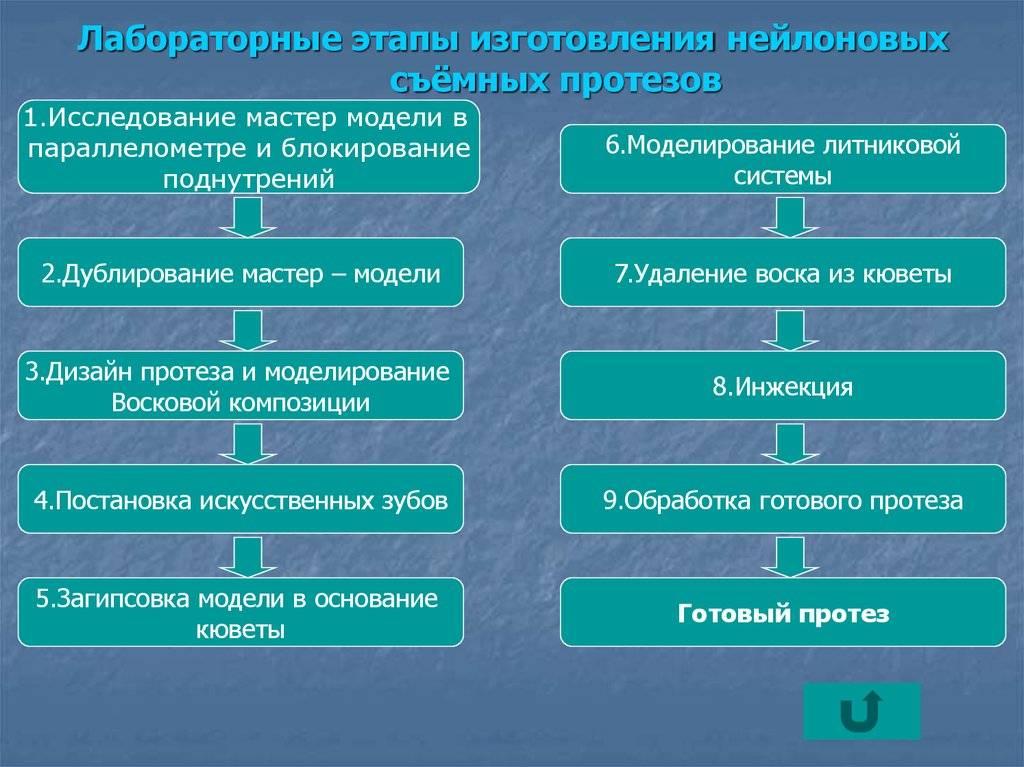 Этапы изготовления бюгельного протеза, материалы и технология зубного протезирования