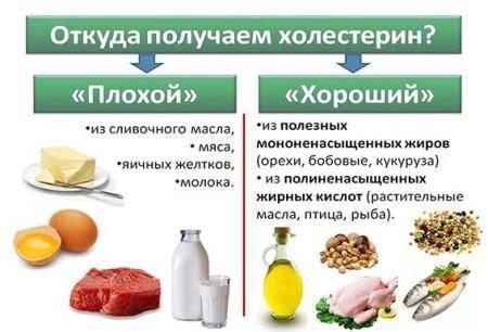 Повышен с реактивный белок и холестерин - про холестерин