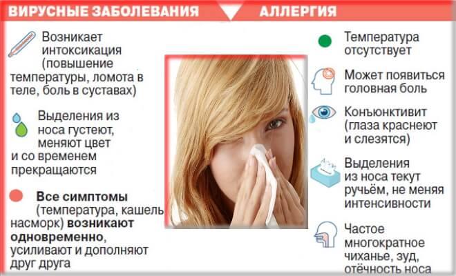 что делать при аллергическом кашле