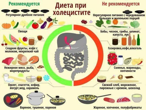 При фиброза печени диета