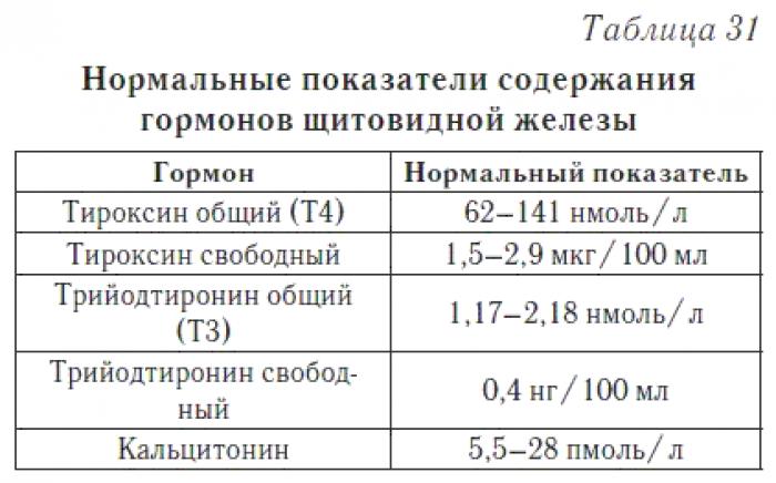 анализы на щитовидную железу норма