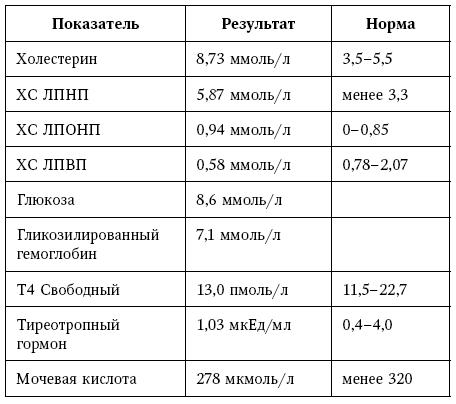 Обозначение холестерина в анализе крови буквы