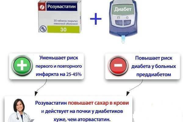 статины и сахарный диабет