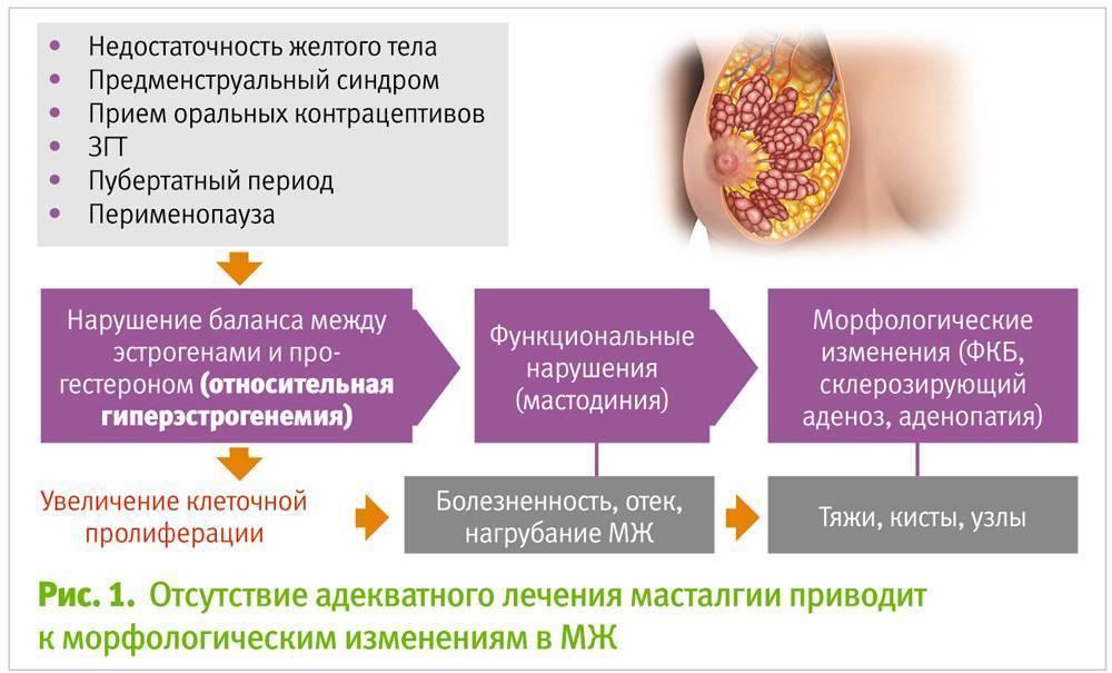 может ли быть температура при мастопатии
