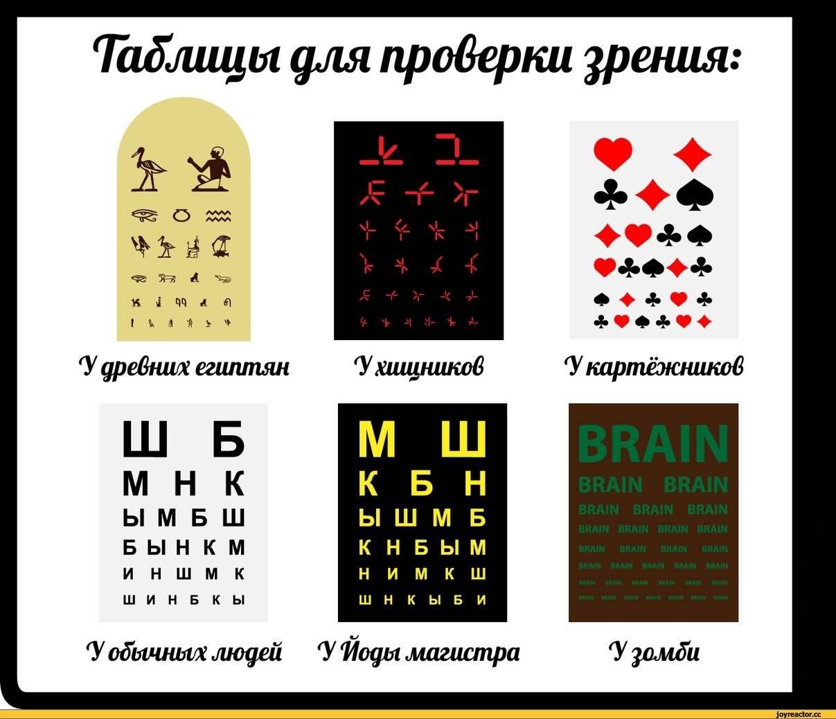 Таблица для проверки зрения (таблица головина)