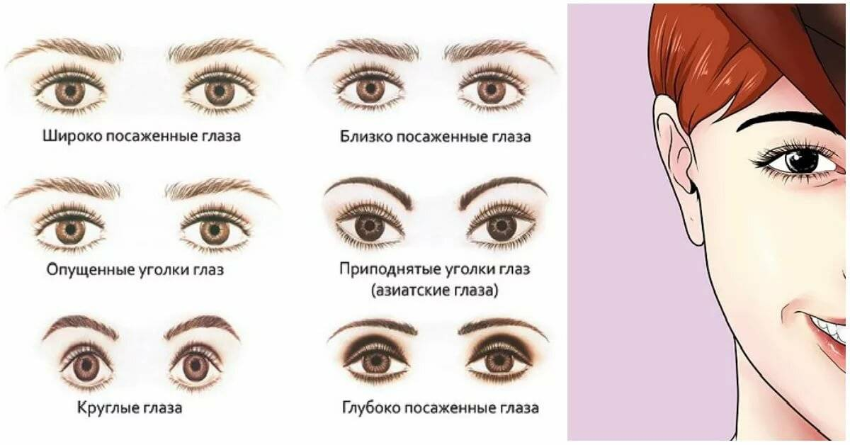 какие бывают глаза у человека