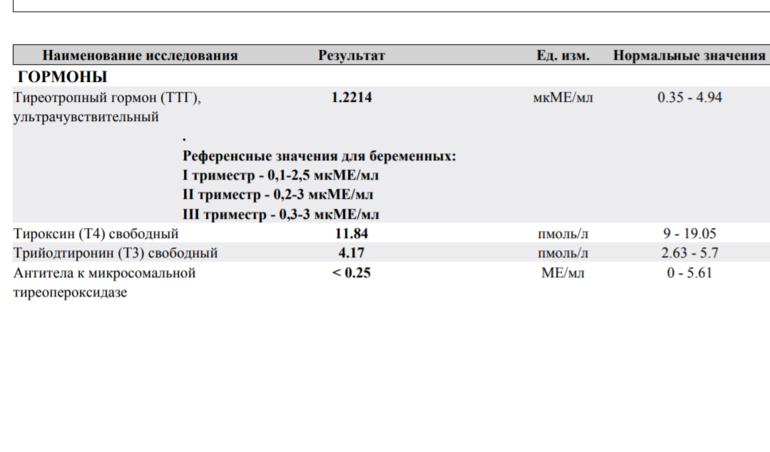 анализы на гормоны щитовидной железы норма