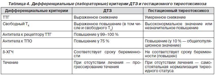 Анализы на тиреоидные гормоны: ат-тпо