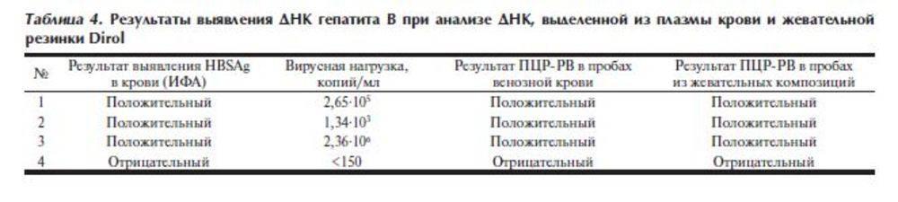 Расшифровка и норма вирусной нагрузки при гепатите c