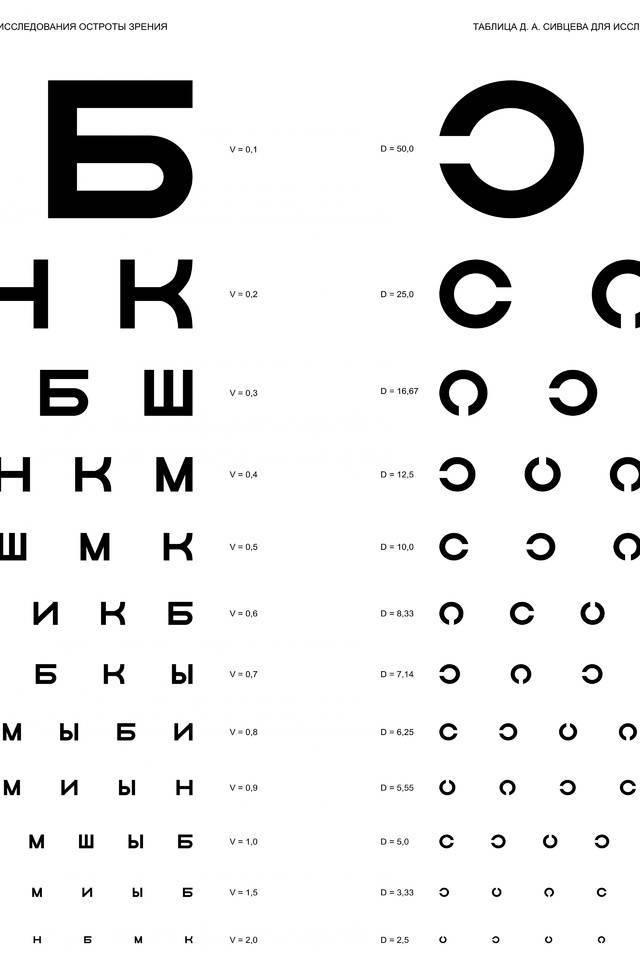тест для проверки зрения в домашних условиях