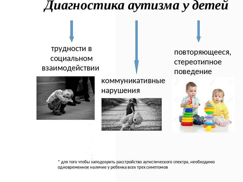 Шкала оценки степени аутизма у детей