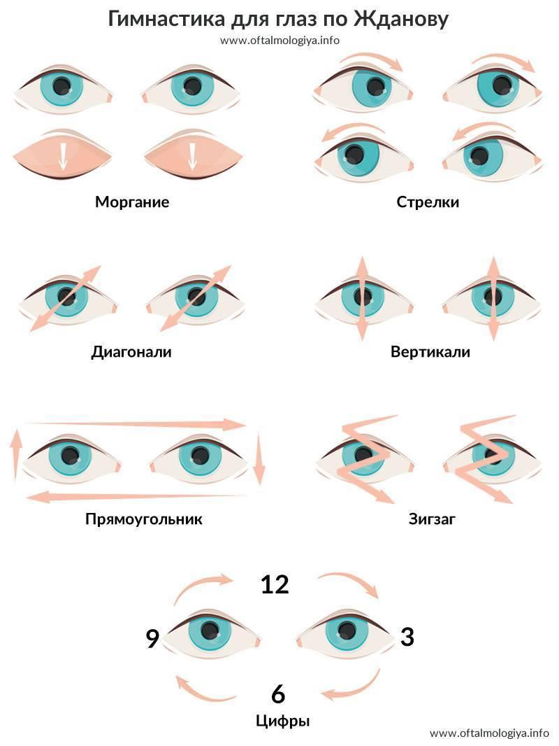 Какие упражнения делать для восстановления зрения при близорукости?