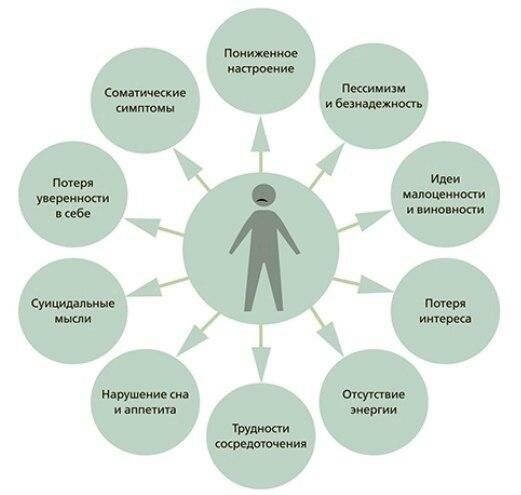 Депрессия — что это такое в психологии