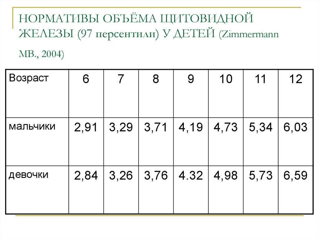 Щитовидная железа размеры у женщин норма таблица расшифровка
