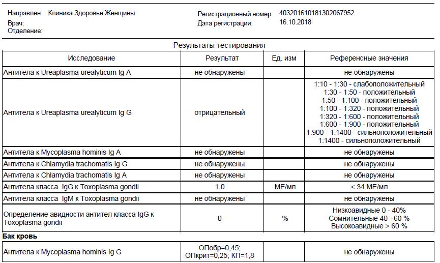 Антитела к хламидиям в крови.. - запись пользователя юлия (id2264753) в сообществе эко - мама в категории анализы и процедуры. помощь в расшифровке результатов - babyblog.ru