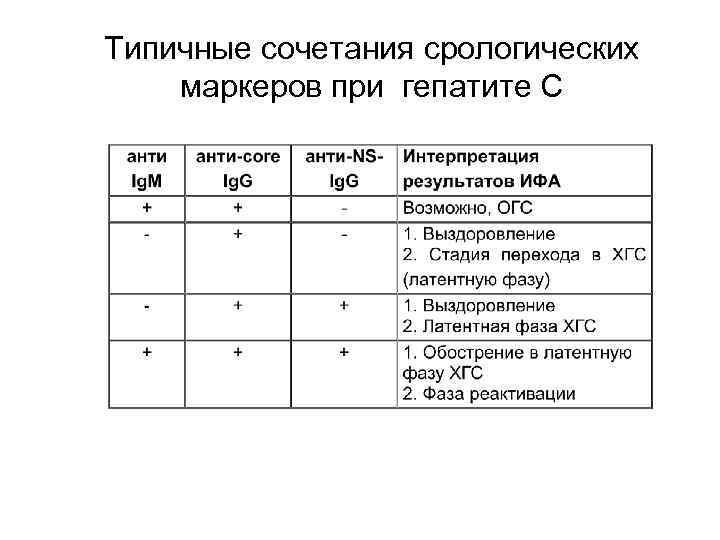 суммарные антитела hbcoreag гепатита в положительно