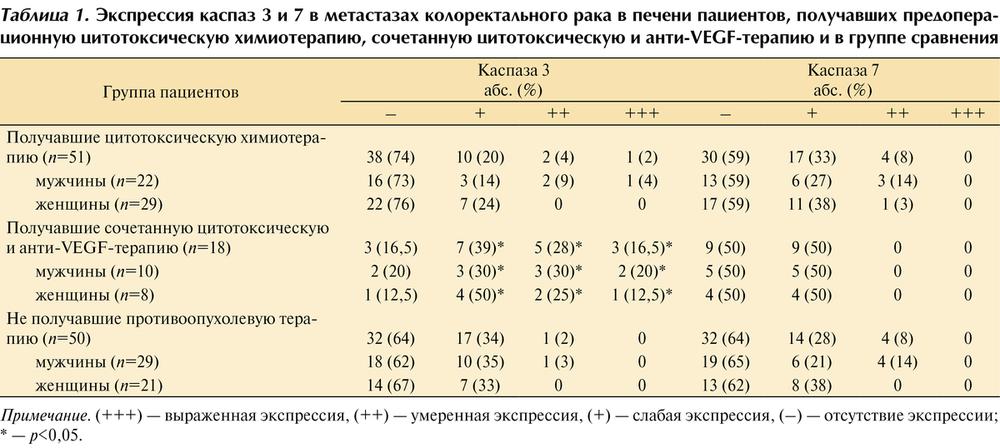 Эффективность применения препаратов химиотерапии при раке печени и прогноз