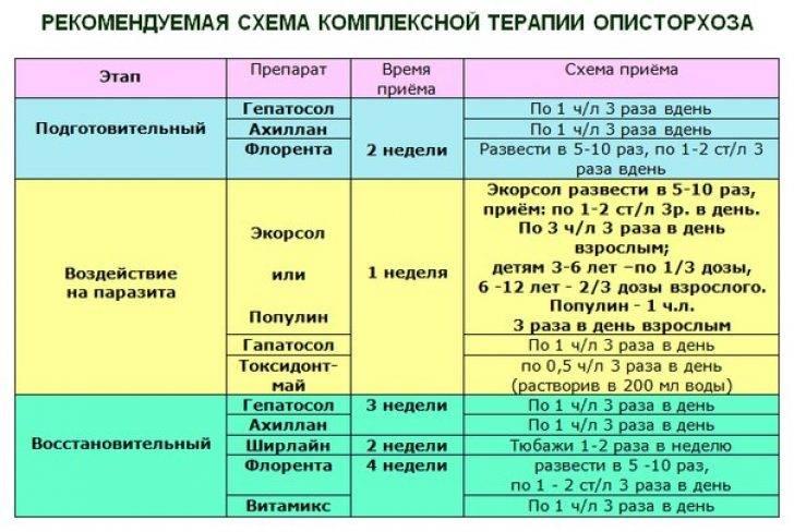 Бильтрицид инструкция по применению при описторхозе