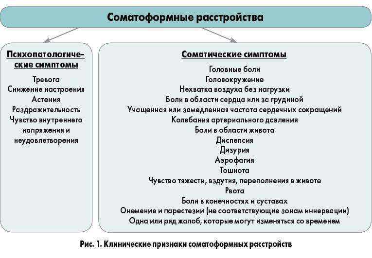 Соматоформные расстройства - описание болезни