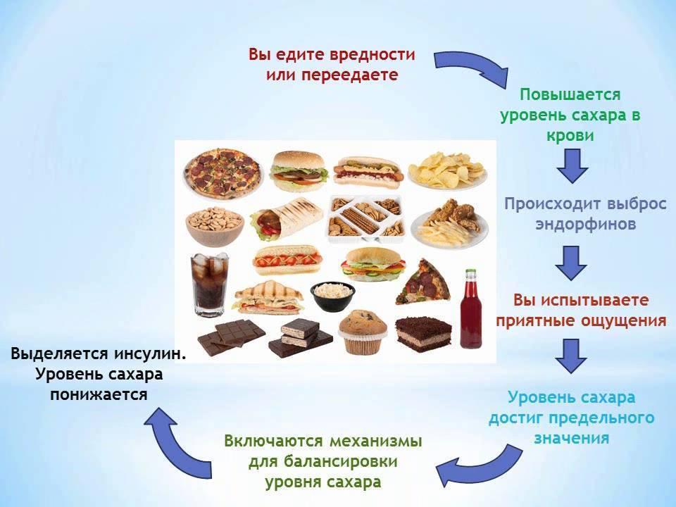 Зависимость от еды - причины, признаки и способы лечения