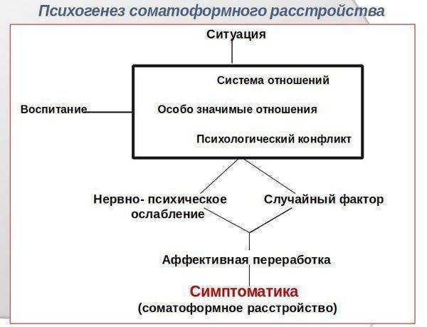 Соматоформная дисфункция вегетативной нервной системы