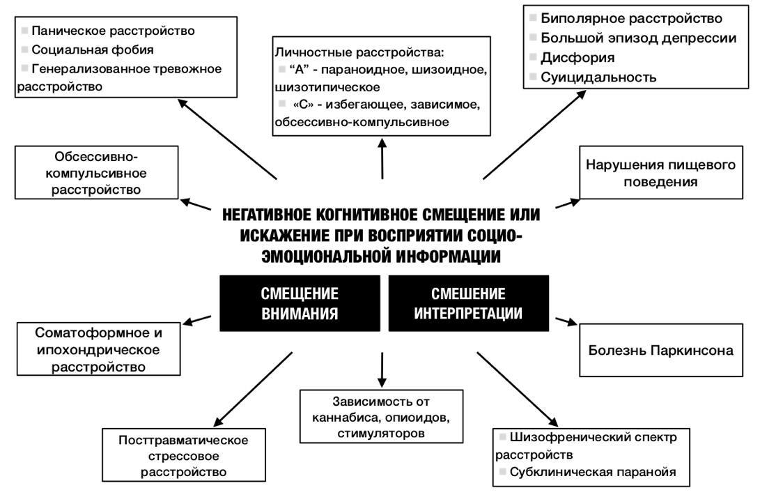 Причины и симптомы шизоаффективного психоза