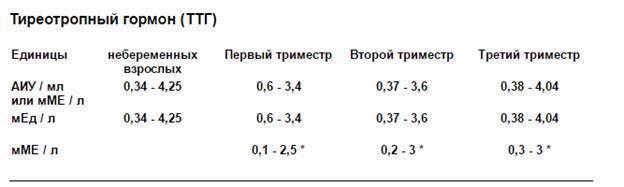 Ттг - повышен ттг в первом триместре - запись пользователя марина (ma-ri-na) в сообществе здоровье будущей мамы и малыша в категории анализы, инфекции - babyblog.ru