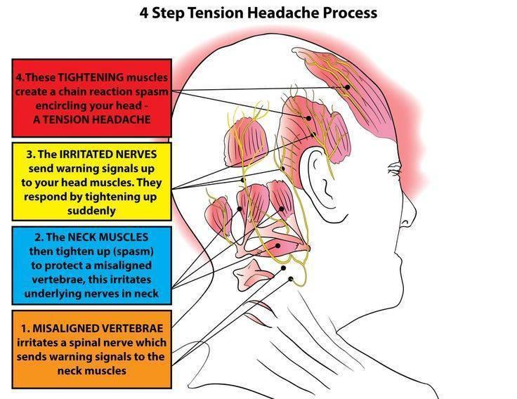 Болит под ушами с двух сторон. причины боли за ухом